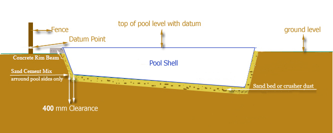 3 final 1 pools for africa - Diy fibreglass swimming pool installation ...